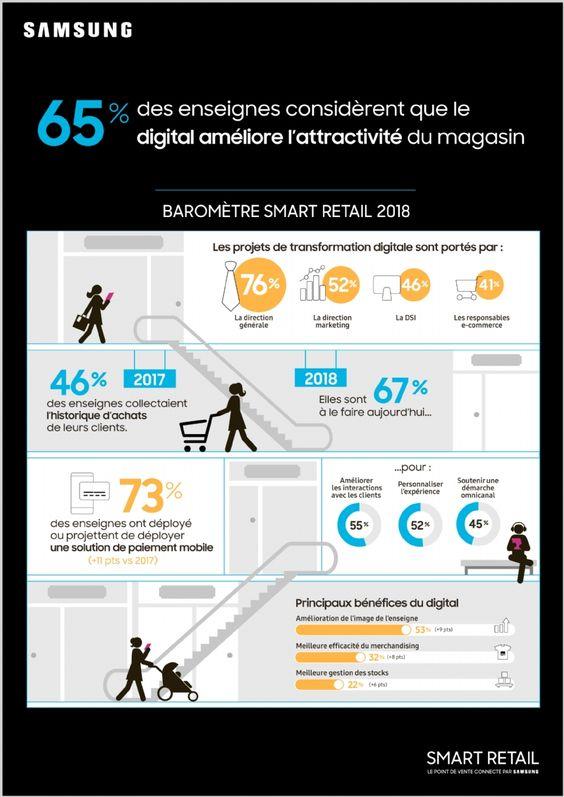 Statistiques le digital améliore l'attractivité d'un magasin